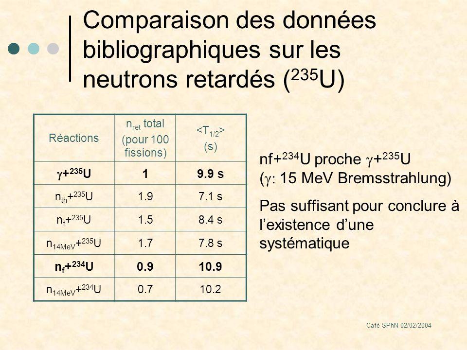Café SPhN 02/02/2004 Comparaison des données bibliographiques sur les neutrons retardés ( 235 U) nf+ 234 U proche + 235 U ( 15 MeV Bremsstrahlung) Pas suffisant pour conclure à lexistence dune systématique Réactions n ret total (pour 100 fissions) (s) + 235 U 19.9 s n th + 235 U1.97.1 s n f + 235 U1.58.4 s n 14MeV + 235 U1.77.8 s n f + 234 U0.910.9 n 14MeV + 234 U0.710.2