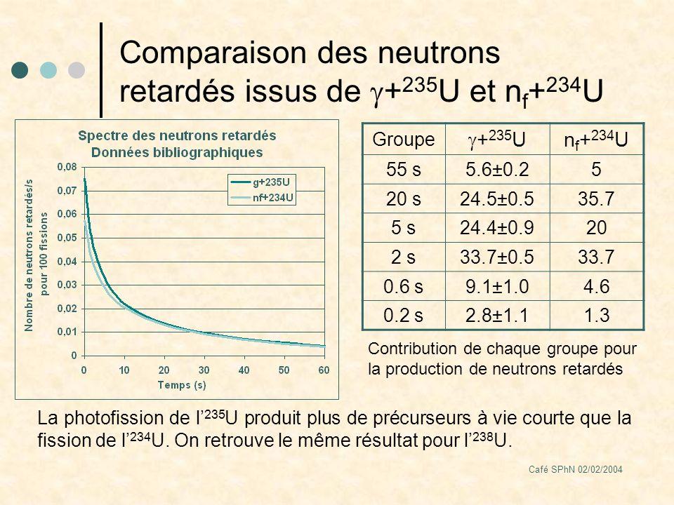 Café SPhN 02/02/2004 Comparaison des neutrons retardés issus de + 235 U et n f + 234 U Groupe + 235 U n f + 234 U 55 s5.6±0.25 20 s24.5±0.535.7 5 s24.4±0.920 2 s33.7±0.533.7 0.6 s9.1±1.04.6 0.2 s2.8±1.11.3 La photofission de l 235 U produit plus de précurseurs à vie courte que la fission de l 234 U.