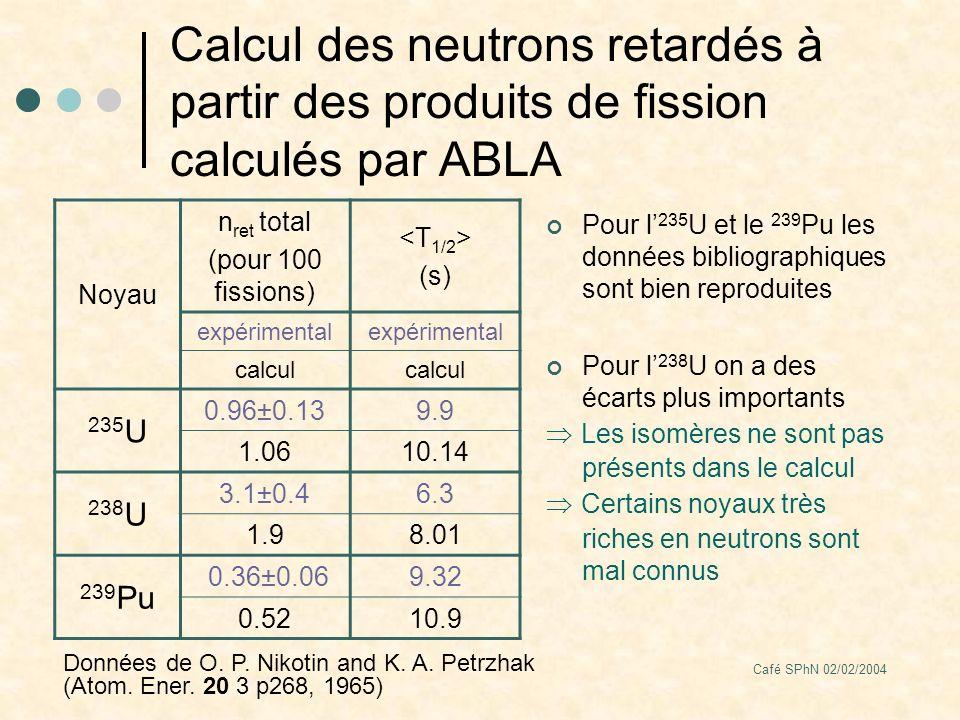 Café SPhN 02/02/2004 Calcul des neutrons retardés à partir des produits de fission calculés par ABLA Pour l 235 U et le 239 Pu les données bibliographiques sont bien reproduites Pour l 238 U on a des écarts plus importants Les isomères ne sont pas présents dans le calcul Certains noyaux très riches en neutrons sont mal connus Noyau n ret total (pour 100 fissions) (s) expérimental calcul 235 U 0.96±0.139.9 1.0610.14 238 U 3.1±0.46.3 1.98.01 239 Pu 0.36±0.069.32 0.5210.9 Données de O.