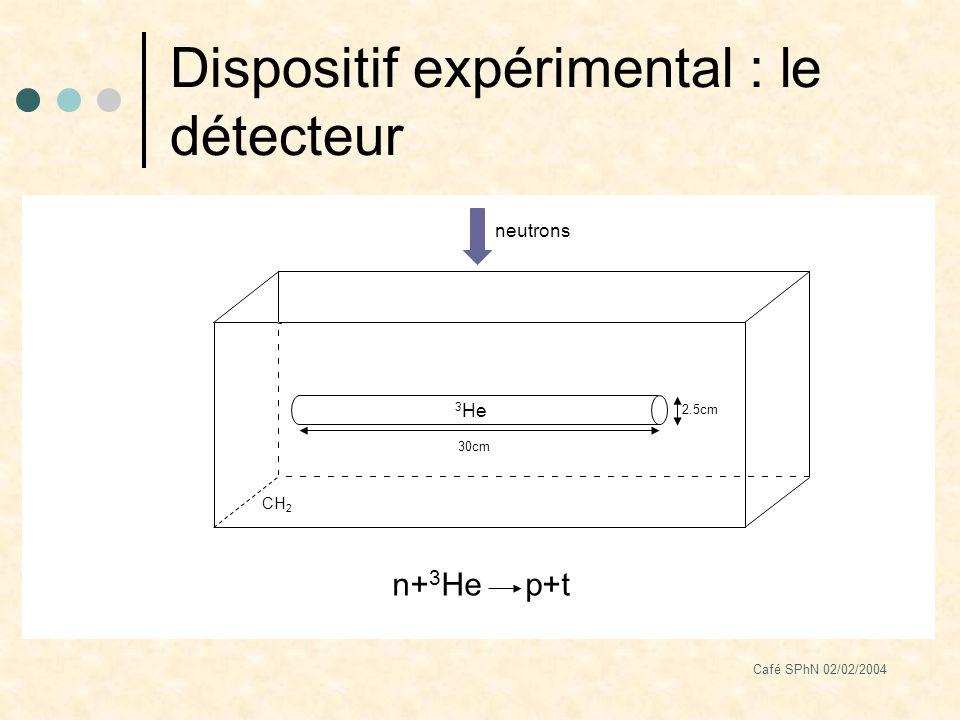 Café SPhN 02/02/2004 Dispositif expérimental : le détecteur 3 He 30cm neutrons CH 2 2.5cm n+ 3 He p+t
