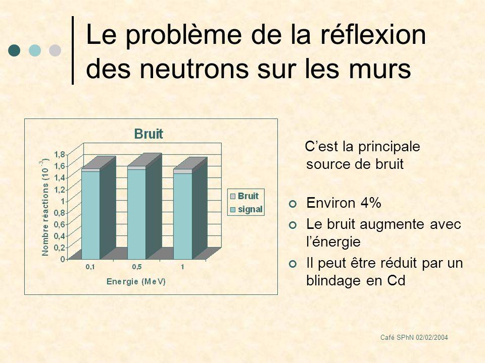 Café SPhN 02/02/2004 Le problème de la réflexion des neutrons sur les murs Cest la principale source de bruit Environ 4% Le bruit augmente avec lénergie Il peut être réduit par un blindage en Cd