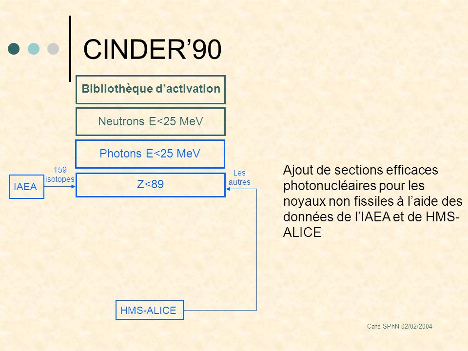 Café SPhN 02/02/2004 Dispositif expérimental : la cible e- e-