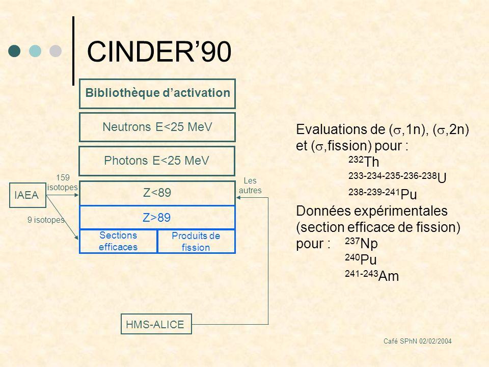 Café SPhN 02/02/2004 CINDER90 Bibliothèque dactivation Neutrons E<25 MeV Sections efficaces Produits de fission Z>89 9 isotopes Z<89 IAEA 159 isotopes HMS-ALICE Les autres Photons E<25 MeV Evaluations de (,1n), (,2n) et (,fission) pour : 232 Th 233-234-235-236-238 U 238-239-241 Pu Données expérimentales (section efficace de fission) pour : 237 Np 240 Pu 241-243 Am