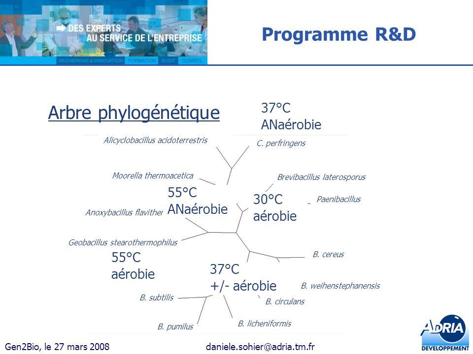 Gen2Bio, le 27 mars 2008daniele.sohier@adria.tm.fr Arbre phylogénétique C. perfringens Brevibacillus laterosporus Paenibacillus B. cereus Alicyclobaci