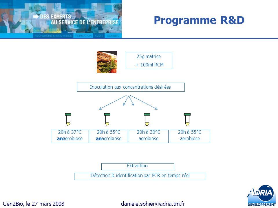 Gen2Bio, le 27 mars 2008daniele.sohier@adria.tm.fr 25g matrice + 100ml RCM Inoculation aux concentrations désirées 20h à 37°C anae anaerobiose 20h à 5