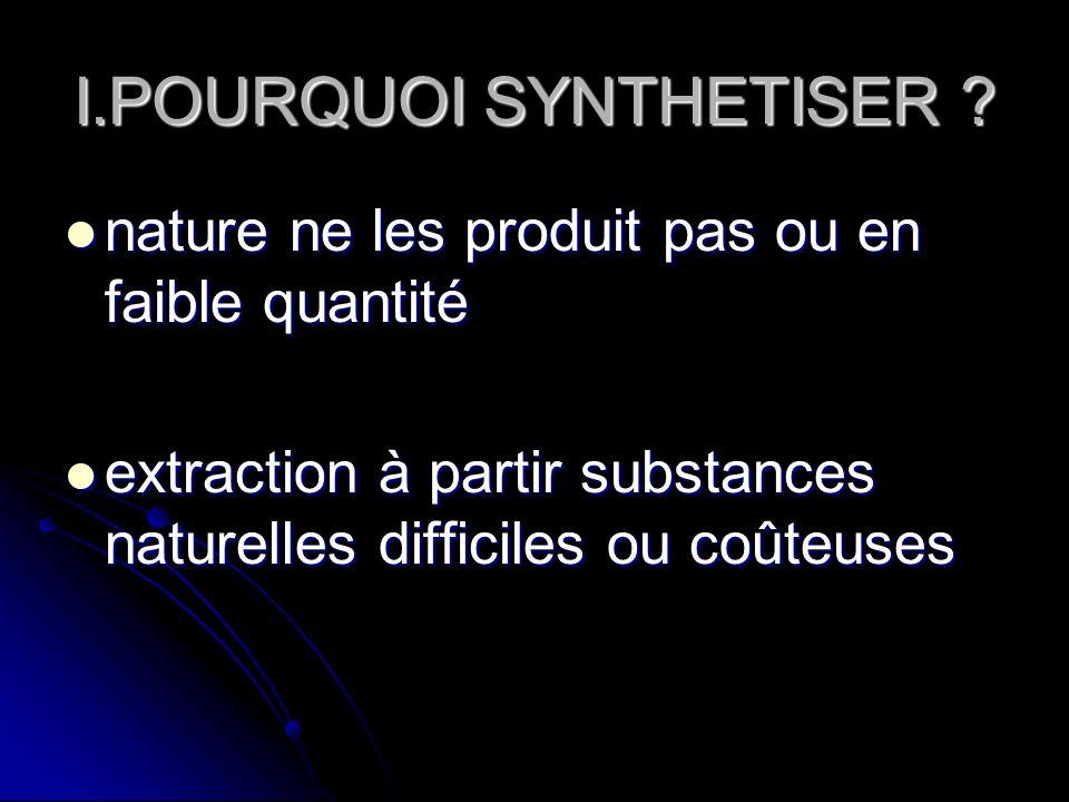I.POURQUOI SYNTHETISER ? nature ne les produit pas ou en faible quantité nature ne les produit pas ou en faible quantité extraction à partir substance