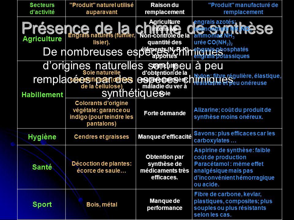 Présence de la chimie de synthèse De nombreuses espèces chimiques dorigines naturelles sont peu à remplacées par des espèces chimiques synthétiques Se