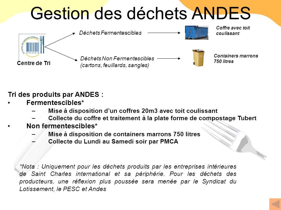 Gestion des déchets ANDES Tri des produits par ANDES : Fermentescibles* –Mise à disposition dun coffres 20m3 avec toit coulissant –Collecte du coffre
