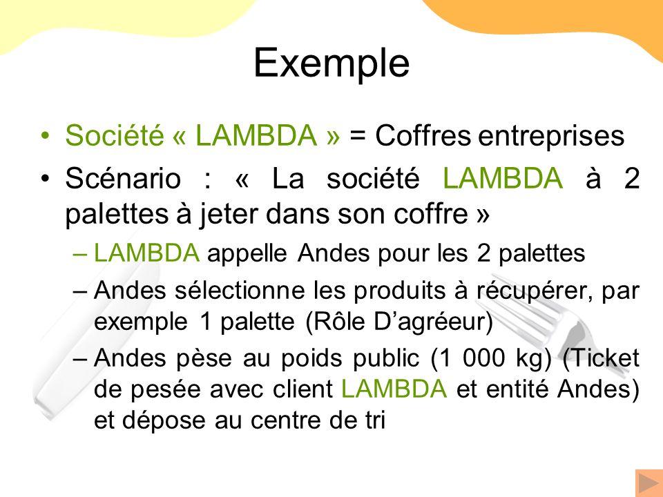 Exemple Société « LAMBDA » = Coffres entreprises Scénario : « La société LAMBDA à 2 palettes à jeter dans son coffre » –LAMBDA appelle Andes pour les