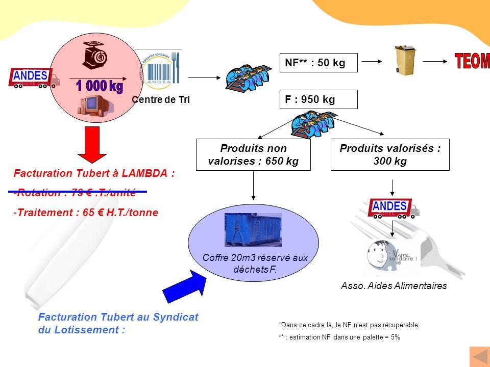 Centre de Tri Facturation Tubert à LAMBDA : -Rotation : 79.T./unité -Traitement : 65 H.T./tonne Coffre 20m3 réservé aux déchets F. Produits valorisés
