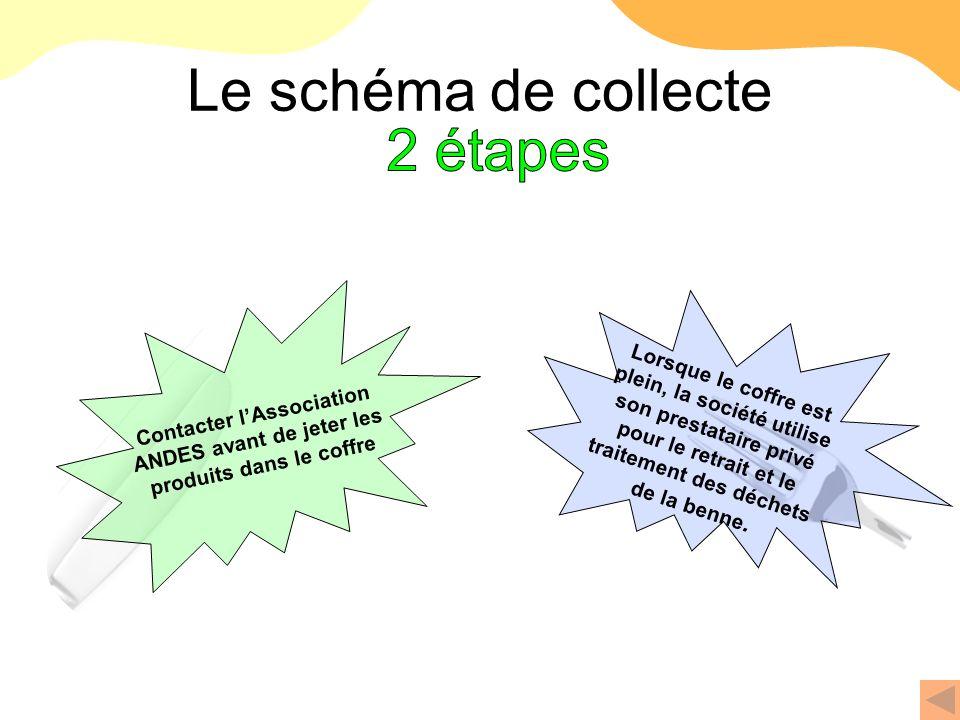 Le schéma de collecte Contacter lAssociation ANDES avant de jeter les produits dans le coffre Lorsque le coffre est plein, la société utilise son pres