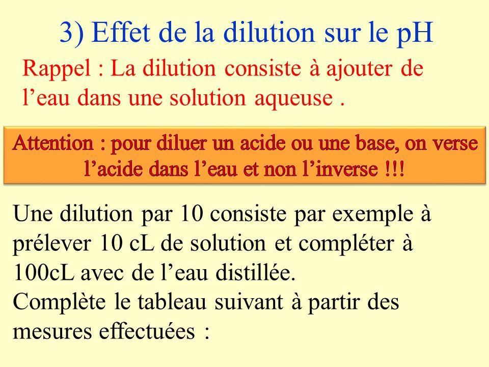2) Instruments de mesure Le pH se mesure avec un papier pH ou un pH mètre.