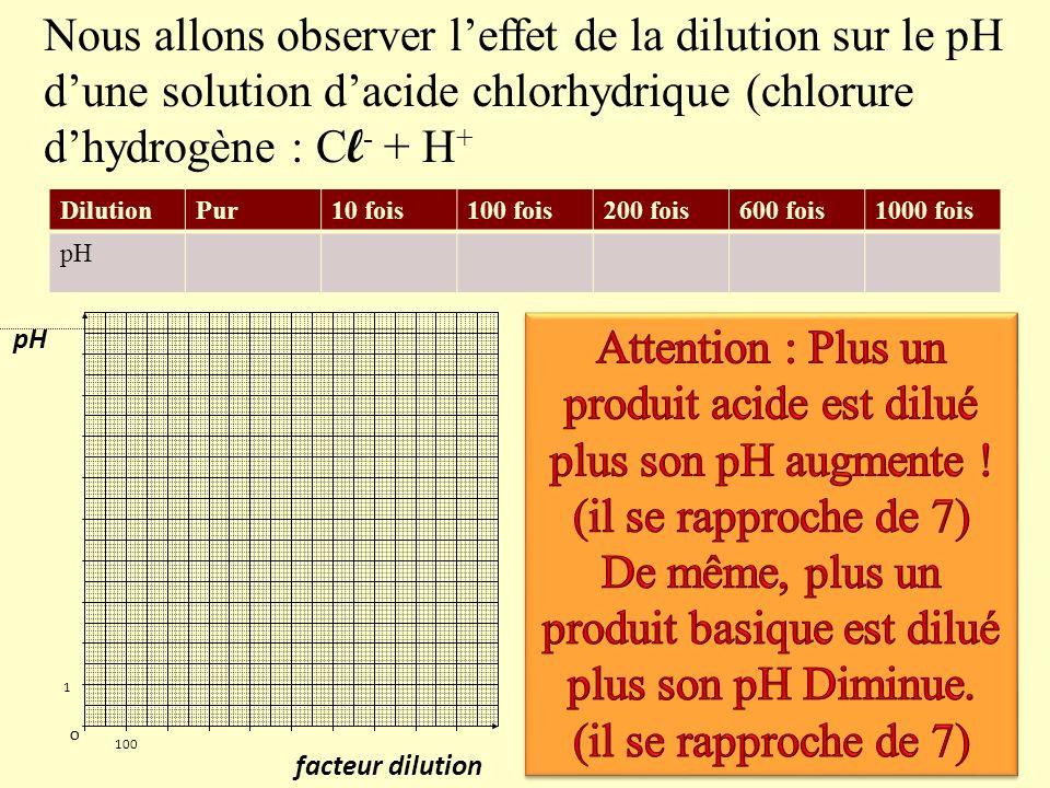 3) Effet de la dilution sur le pH Rappel : La dilution consiste à ajouter de leau dans une solution aqueuse. Une dilution par 10 consiste par exemple