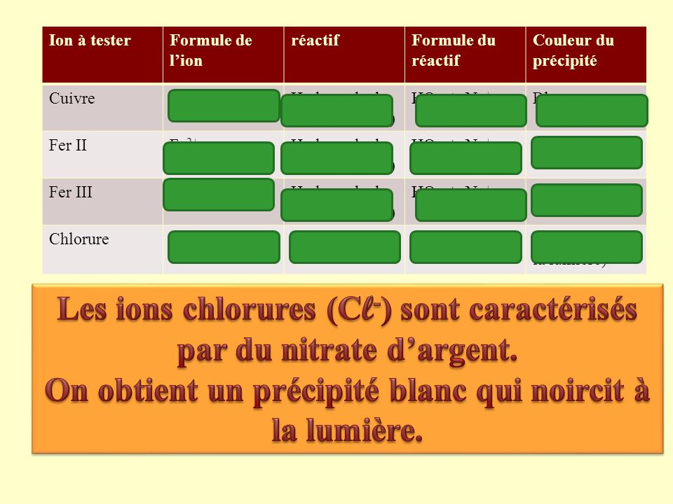 Ion à testerFormule de lion réactifFormule du réactif Couleur du précipité CuivreCu 2+ Hydroxyde de sodium (soude) HO - + Na + Bleu Fer IIFe 2+ Hydroxyde de sodium (soude) HO - + Na + Vert Fer IIIFe 3+ Hydroxyde de sodium (soude) HO - + Na + Rouille Chlorure Cl-Cl- Nitrate dargentAg + + NO 3 - Blanc (noircit à la lumière)