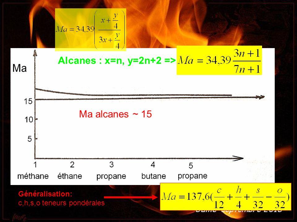 Alcanes : x=n, y=2n+2 => Généralisation: c,h,s,o teneurs pondérales Ma alcanes ~ 15