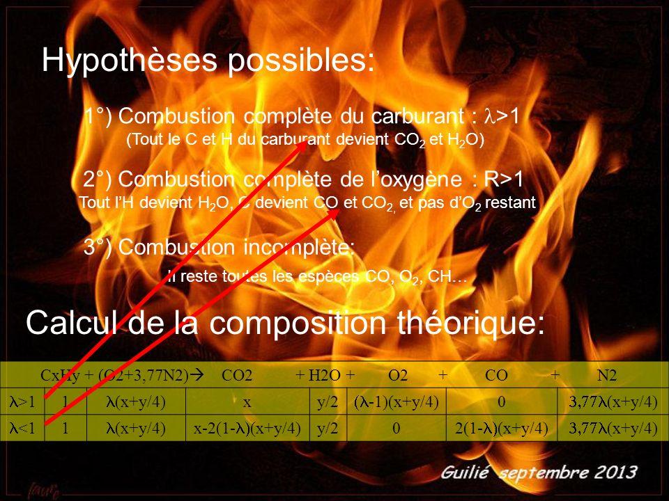 1°) Combustion complète du carburant : >1 (Tout le C et H du carburant devient CO 2 et H 2 O) Hypothèses possibles: 2°) Combustion complète de l oxygène : R>1 Tout l H devient H 2 O, C devient CO et CO 2, et pas d O 2 restant 3°) Combustion incomplète: Il reste toutes les espèces CO, O 2, CH… CxHy + (O2+3,77N2) CO2 + H2O + O2 + CO + N2 >1 1 (x+y/4) xy/2 -1)(x+y/4) 0 (x+y/4) <1 1 (x+y/4)x-2(1- (x+y/4) y/20 2(1- (x+y/4) (x+y/4) Calcul de la composition théorique: