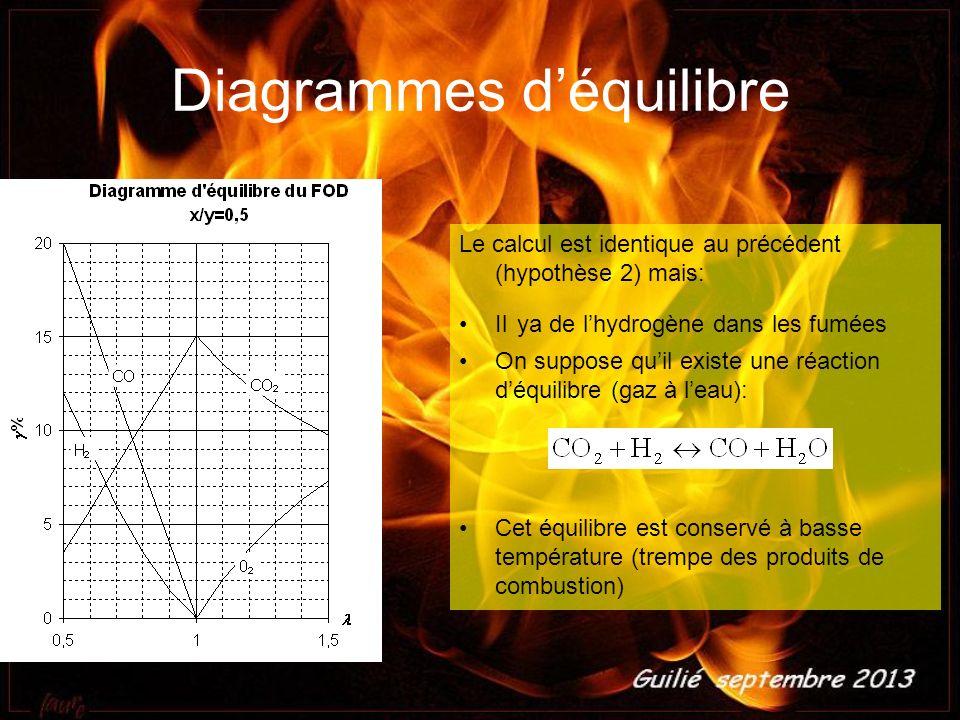 Diagrammes déquilibre Le calcul est identique au précédent (hypothèse 2) mais: Il ya de lhydrogène dans les fumées On suppose quil existe une réaction
