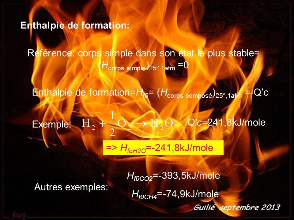 Enthalpie de formation: Référence: corps simple dans son état le plus stable= (H corps simple ) 25°,1atm =0 Enthalpie de formation=H f0 = (H corps composé ) 25°,1atm =-Q c Exemple: Q c=241,8kJ/mole => H foH2O =-241,8kJ/mole H f0CO2 =-393,5kJ/mole H f0CH4 =-74,9kJ/mole Autres exemples: