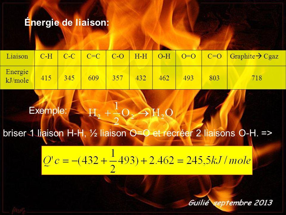 LiaisonC-HC-CC=CC-OH-HO-HO=OC=O Graphite Cgaz Energie kJ/mole 415345609357432462493803718 Énergie de liaison: Exemple: briser 1 liaison H-H, ½ liaison O=O et recréer 2 liaisons O-H.