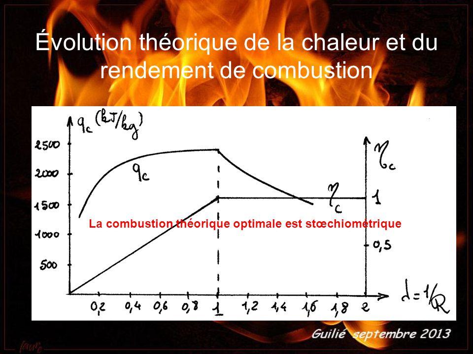 Évolution théorique de la chaleur et du rendement de combustion La combustion théorique optimale est stœchiométrique