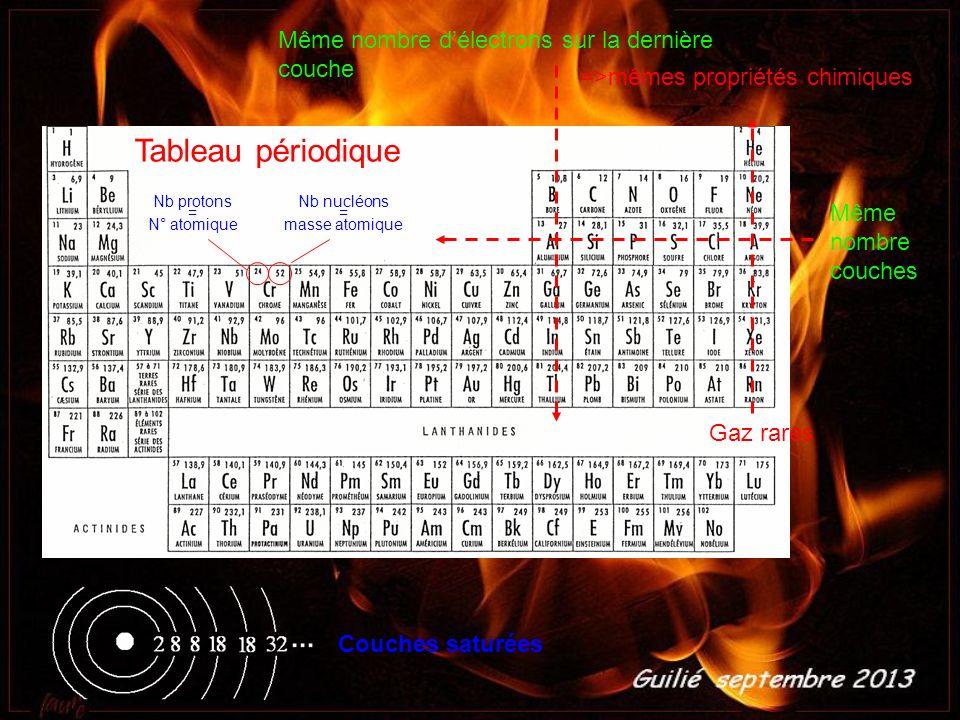 Tableau périodique Même nombre délectrons sur la dernière couche Même nombre couches =>mêmes propriétés chimiques Nb protons = N° atomique Nb nucléons = masse atomique Couches saturées Gaz rares