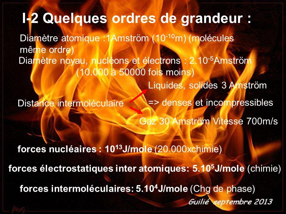 I-2 Quelques ordres de grandeur : Diamètre atomique :1Amström (10 -10 m) (molécules même ordre) Distance intermoléculaire Liquides, solides 3 Amström => denses et incompressibles Gaz 30 Amström Vitesse 700m/s Diamètre noyau, nucléons et électrons : 2.10 -5 Amström (10.000 à 50000 fois moins) forces nucléaires : 10 13 J/mole (20.000xchimie) forces électrostatiques inter atomiques: 5.10 5 J/mole (chimie) forces intermoléculaires: 5.10 4 J/mole (Chg de phase)