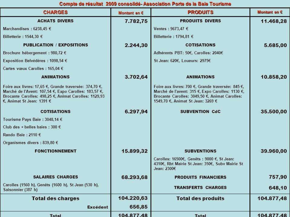Compte de résultat 2009 consolidé- Association Porte de la Baie Tourisme CHARGES Montant en Montant en PRODUITS ACHATS DIVERS 7.782,75 PRODUITS DIVERS 11.468,28 Marchandises : 6238,45 Ventes : 9673,47 Billetterie : 1544,30 Billetterie : 1794,81 PUBLICATION / EXPOSITIONS 2.244,30 COTISATIONS 5.685,00 Brochure hébergement : 980,72 Adhérents PBT: 50, Carolles: 2040 Exposition Belvédères : 1098,54 St Jean: 620, Loueurs: 2975 Cartes vœux Carolles : 165,04 ANIMATIONS 3.702,64 ANIMATIONS 10.858,20 Foire aux livres: 17,65, Grande traversée: 374,70, Marché de l Avent: 107,54, Expo Carolles: 183,57, Brocante Carolles: 498,25, Animat Carolles: 1129,93, Animat St Jean: 1391 Foire aux livres: 700, Grande traversée: 845, Marché de l avent: 315, Expo Carolles: 1130, Brocante Carolles: 3049,50, Animat Carolles: 1549,70, Animat St Jean: 3269 COTISATIONS 6.297,94 SUBVENTION CdC 35.500,00 Tourisme Pays Baie : 3048,14 Club des + belles baies : 300 Rando Baie : 2110 Organismes divers : 839,80 FONCTIONNEMENT 15.899,32 SUBVENTIONS 39.960,00 Carolles: 16500, Genêts : 9000, St Jean: 4310, Rbt Mairie St Jean: 350, Subv Mairie St Jean: 2300 SALAIRES CHARGES 68.293,68 PRODUITS FINANCIERS 757,90 Carolles (1560 h), Genêts (1600 h), St Jean (530 h), Saisonnier (387 h) TRANSFERTS CHARGES 648,10 Total des charges 104.220,63 Total des produits104.877,48 Excédent 656,85 Total 104.877,48 Total 104.877,48
