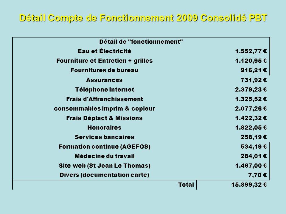 Détail Compte de Fonctionnement 2009 Consolidé PBT Détail de