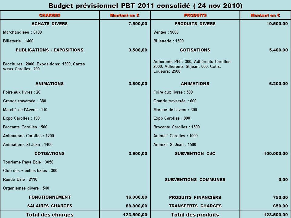 Budget prévisionnel PBT 2011 consolidé ( 24 nov 2010) CHARGES Montant en Montant en PRODUITS ACHATS DIVERS 7.500,00 PRODUITS DIVERS 10.500,00 Marchandises : 6100 Ventes : 9000 Billetterie : 1400 Billetterie : 1500 PUBLICATIONS / EXPOSITIONS 3.500,00COTISATIONS5.400,00 Brochures: 2000, Expositions: 1300, Cartes vœux Carolles: 200 Adhérents PBT: 300, Adhérents Carolles: 2000, Adhérents St jean: 600, Cotis.