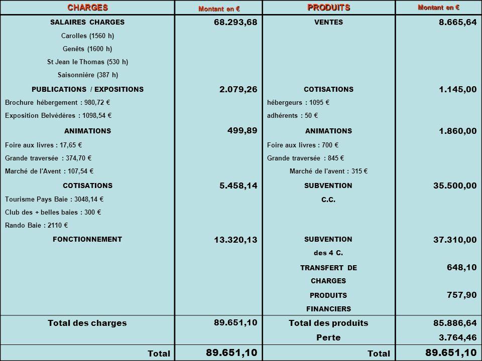 CHARGES Montant en Montant en PRODUITS SALAIRES CHARGES 68.293,68 VENTES 8.665,64 Carolles (1560 h) Genêts (1600 h) St Jean le Thomas (530 h) Saisonnière (387 h) PUBLICATIONS / EXPOSITIONS 2.079,26 COTISATIONS 1.145,00 Brochure hébergement : 980,72 hébergeurs : 1095 Exposition Belvèdères : 1098,54 adhérents : 50 ANIMATIONS 499,89 ANIMATIONS 1.860,00 Foire aux livres : 17,65 Foire aux livres : 700 Grande traversée : 374,70 Grande traversée : 845 Marché de l Avent : 107,54 Marché de l avent : 315 COTISATIONS 5.458,14 SUBVENTION 35.500,00 Tourisme Pays Baie : 3048,14 C.C.