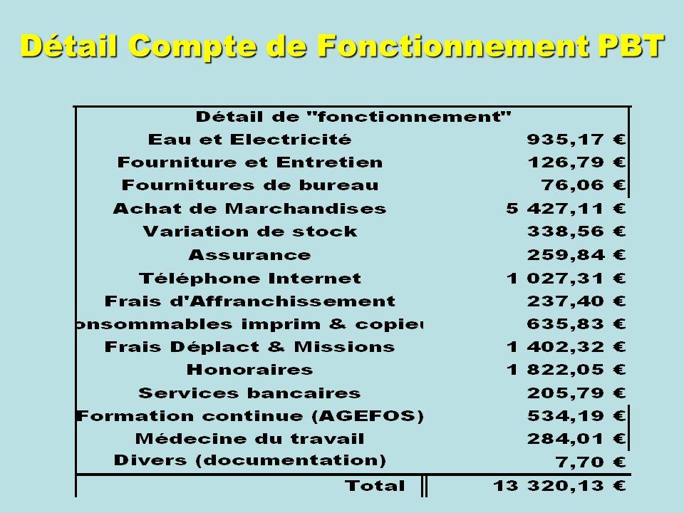 Détail Compte de Fonctionnement PBT