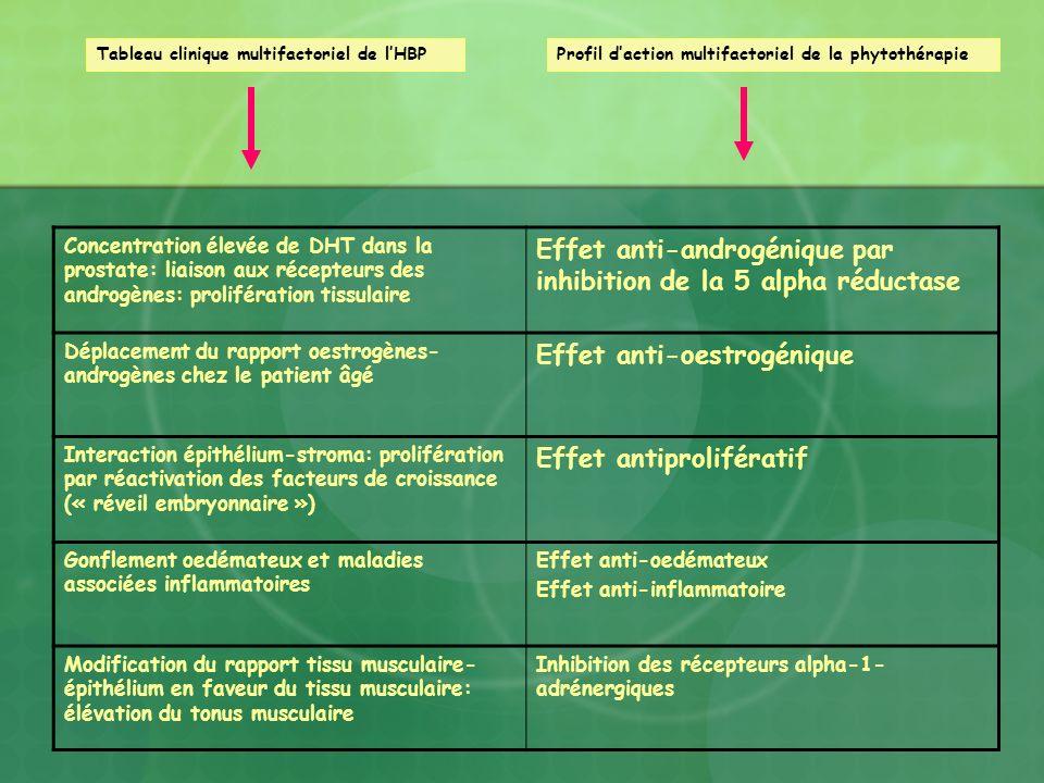Concentration élevée de DHT dans la prostate: liaison aux récepteurs des androgènes: prolifération tissulaire Effet anti-androgénique par inhibition d