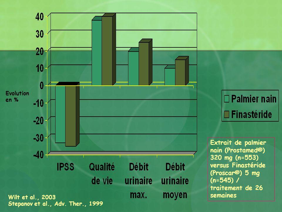 Evolution en % Extrait de palmier nain (Prostamed®) 320 mg (n=553) versus Finastéride (Proscar®) 5 mg (n=545) / traitement de 26 semaines Wilt et al.,