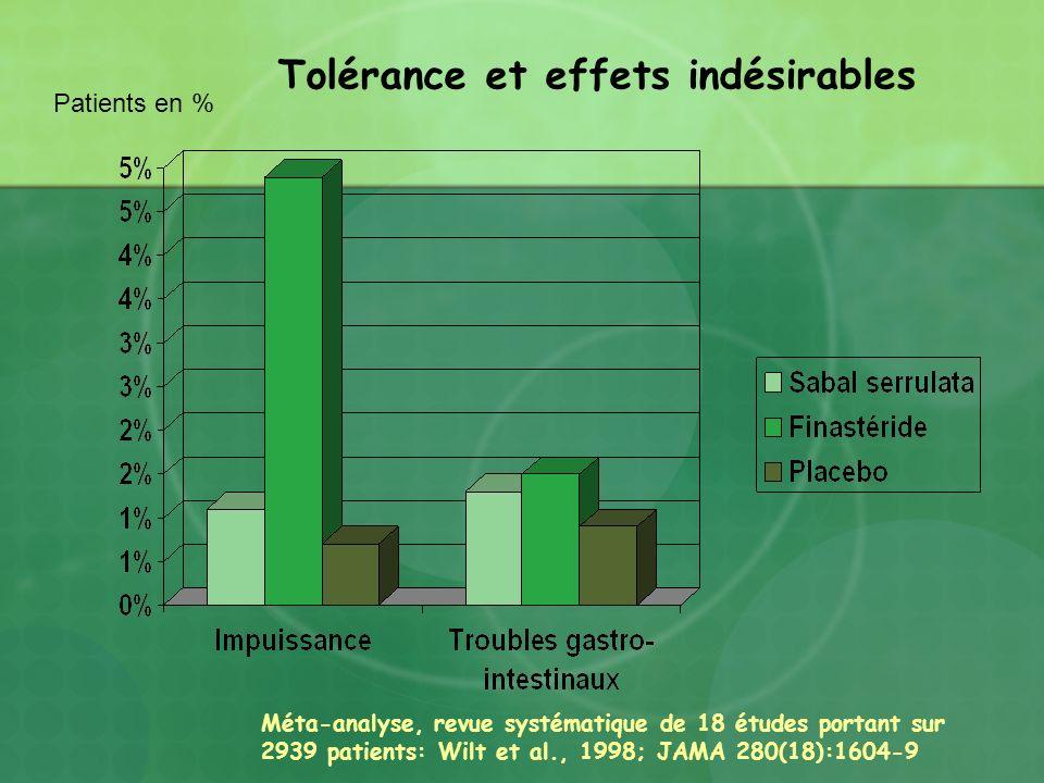 Patients en % Méta-analyse, revue systématique de 18 études portant sur 2939 patients: Wilt et al., 1998; JAMA 280(18):1604-9 Tolérance et effets indé
