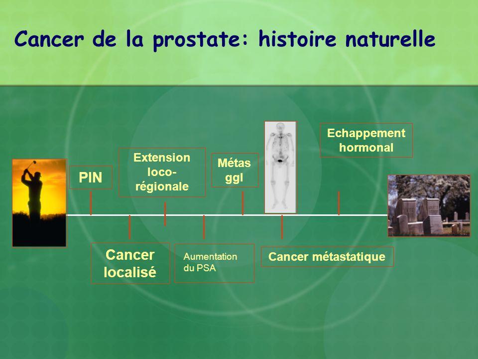PIN Cancer localisé Extension loco- régionale Métas ggl Cancer métastatique Echappement hormonal Cancer de la prostate: histoire naturelle Aumentation