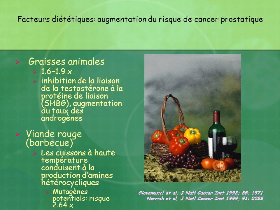 Facteurs diététiques: augmentation du risque de cancer prostatique Graisses animales 1.6–1.9 x inhibition de la liaison de la testostérone à la protéi