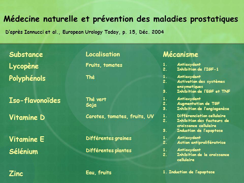 Substance Localisation Mécanisme Lycopène Fruits, tomates 1.Antioxydant 2.Inhibition de lIGF-1 Polyphénols Thé 1.Antioxydant 2.Activation des systèmes
