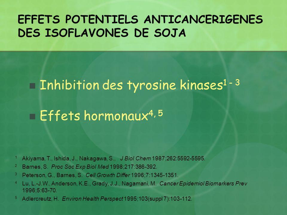 EFFETS POTENTIELS ANTICANCERIGENES DES ISOFLAVONES DE SOJA Inhibition des tyrosine kinases 1 - 3 Effets hormonaux 4, 5 1 Akiyama, T., Ishida, J., Naka