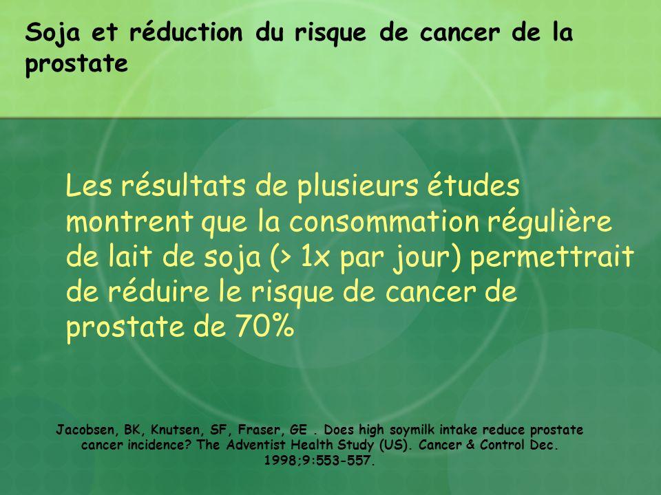 Soja et réduction du risque de cancer de la prostate Les résultats de plusieurs études montrent que la consommation régulière de lait de soja (> 1x pa