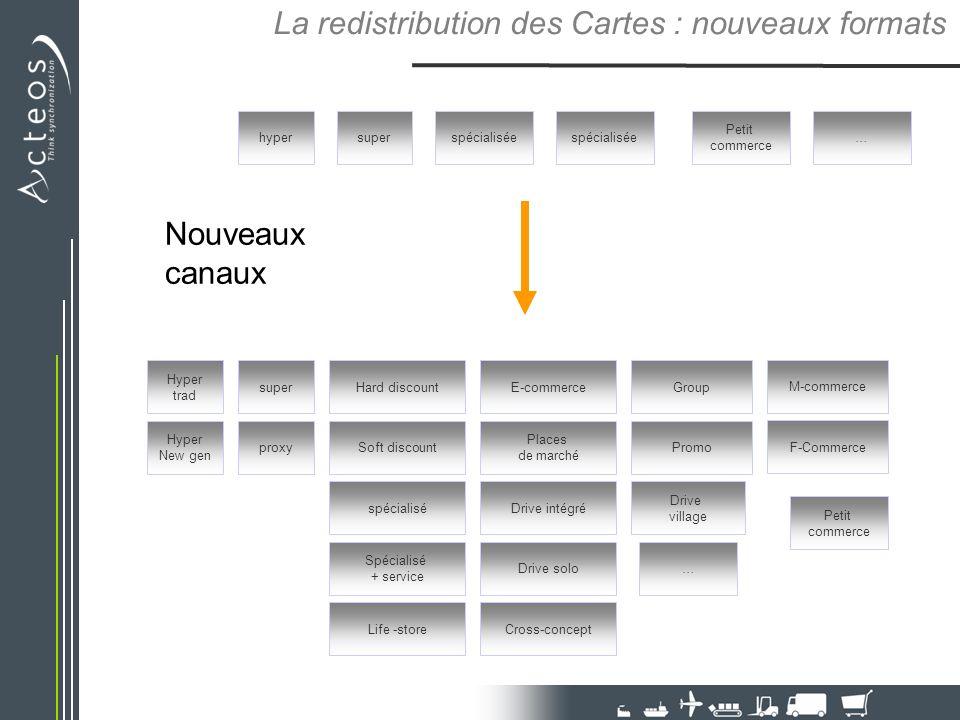 La redistribution des Cartes : nouveaux formats hypersuperspécialisée Petit commerce superE-commerce Drive village Petit commerce Hyper New gen Hyper