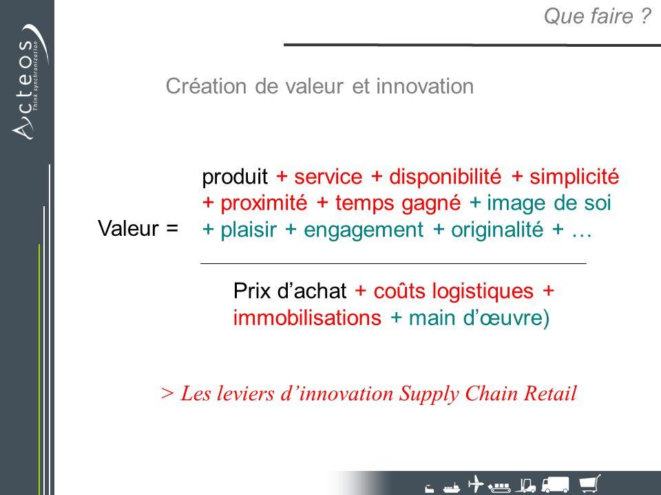 Création de valeur et innovation Que faire ? Valeur = produit + service + disponibilité + simplicité + proximité + temps gagné + image de soi + plaisi