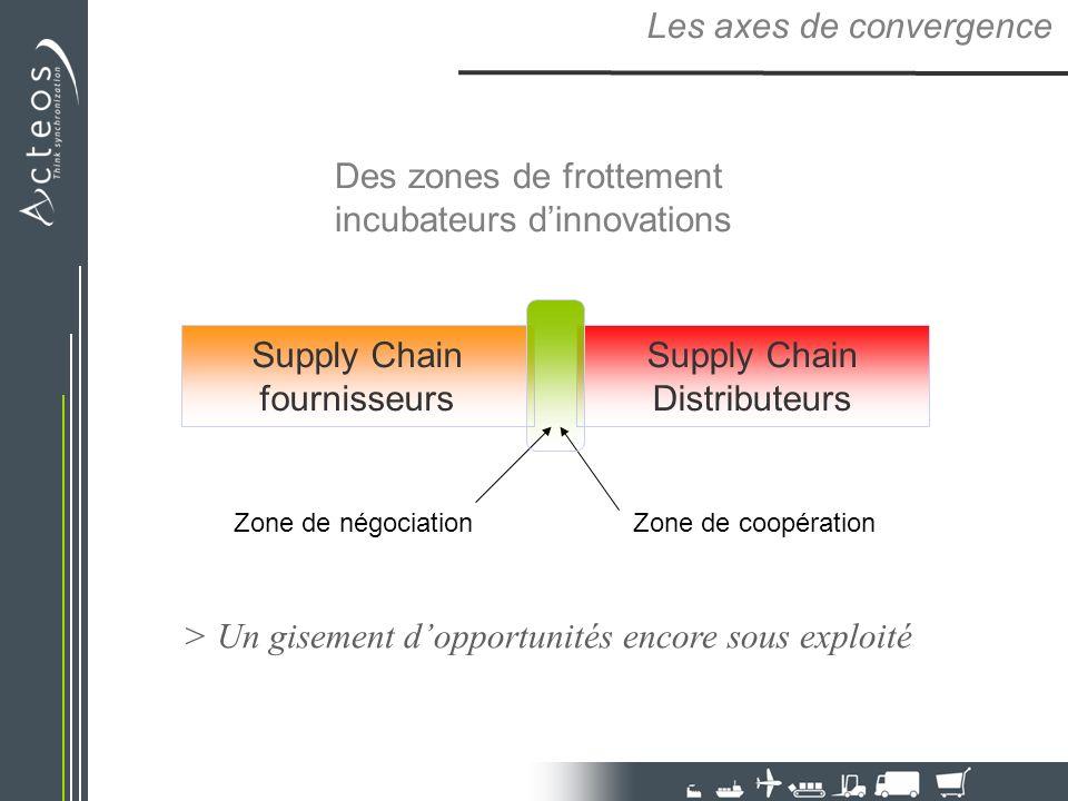 Des zones de frottement incubateurs dinnovations Les axes de convergence Supply Chain fournisseurs Supply Chain Distributeurs Zone de négociationZone de coopération > Un gisement dopportunités encore sous exploité