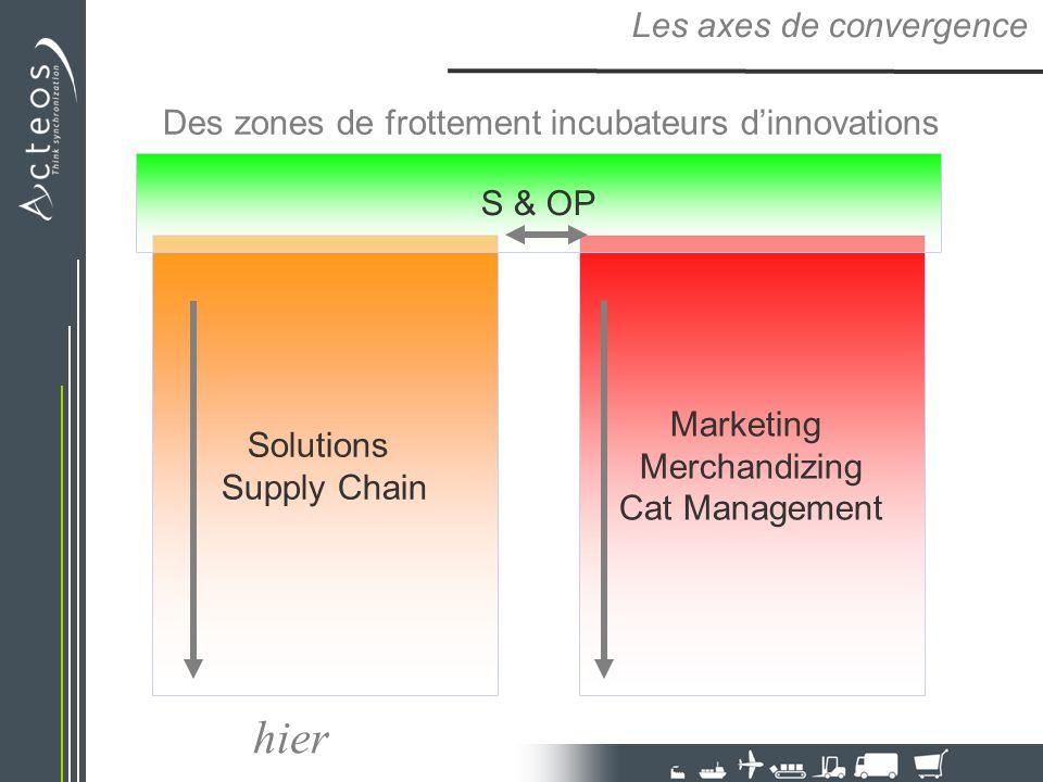 Des zones de frottement incubateurs dinnovations Les axes de convergence Solutions Supply Chain Marketing Merchandizing Cat Management S & OP hier