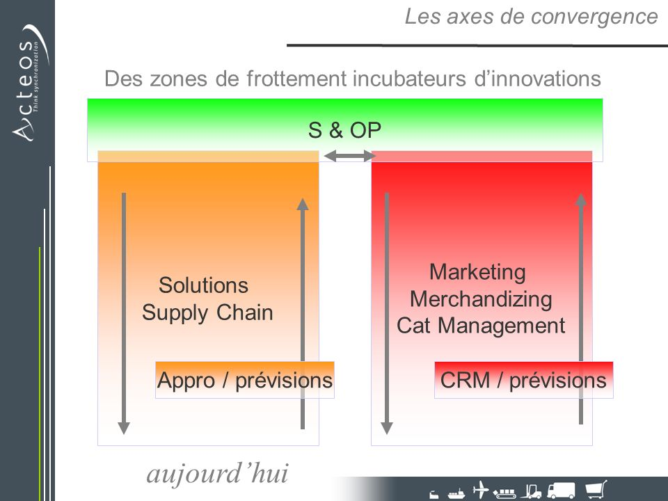 Des zones de frottement incubateurs dinnovations Les axes de convergence Solutions Supply Chain Marketing Merchandizing Cat Management S & OP Appro / prévisionsCRM / prévisions aujourdhui