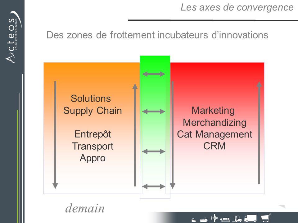Des zones de frottement incubateurs dinnovations Les axes de convergence Solutions Supply Chain Entrepôt Transport Appro Marketing Merchandizing Cat Management CRM demain
