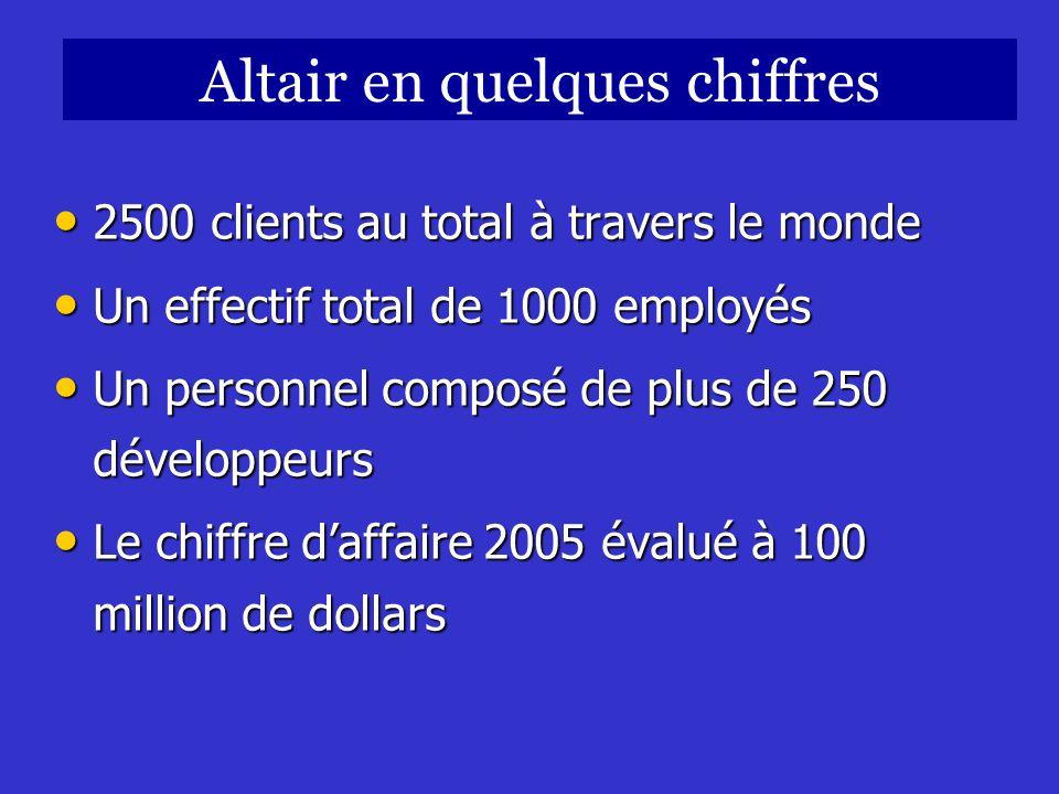 2500 clients au total à travers le monde 2500 clients au total à travers le monde Un effectif total de 1000 employés Un effectif total de 1000 employé