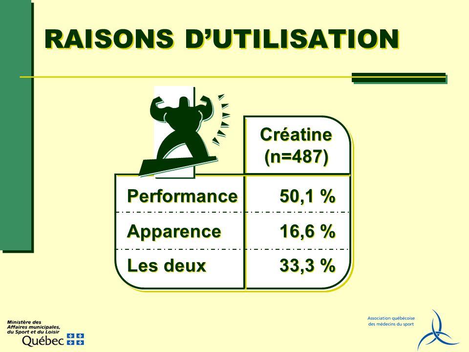 RAISONS DUTILISATION Performance Apparence Les deux Créatine (n=487) Créatine (n=487) 50,1 % 16,6 % 33,3 %