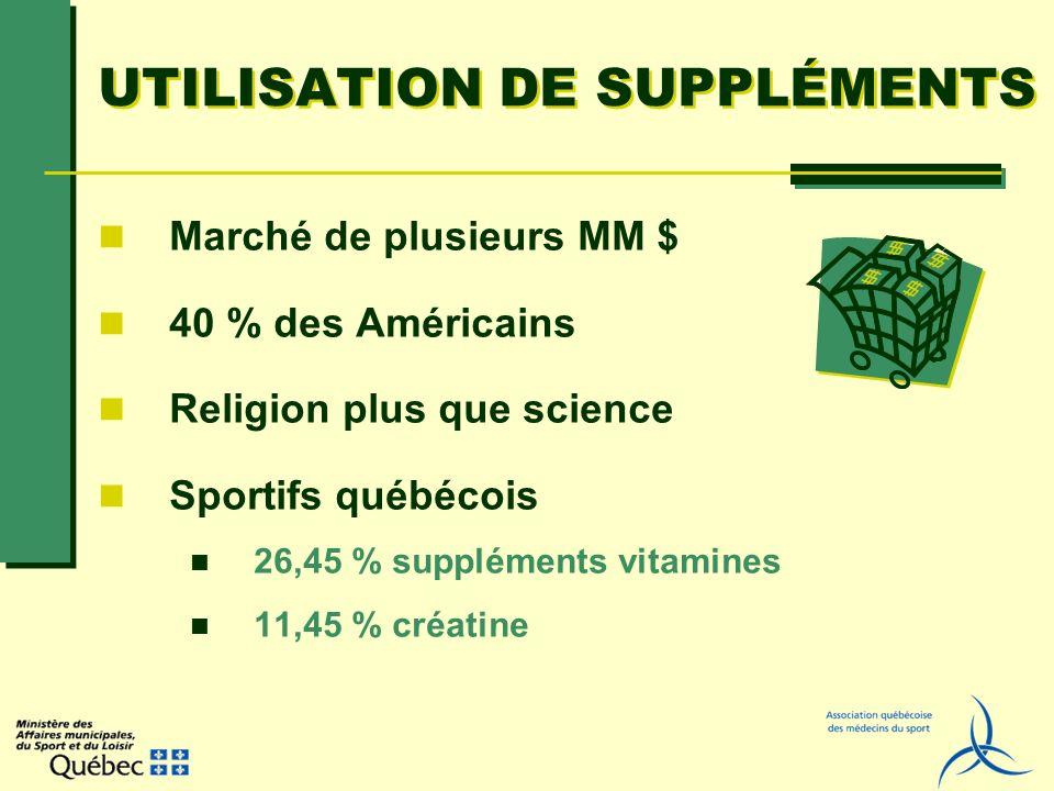 UTILISATION DE SUPPLÉMENTS Marché de plusieurs MM $ 40 % des Américains Religion plus que science Sportifs québécois 26,45 % suppléments vitamines 11,