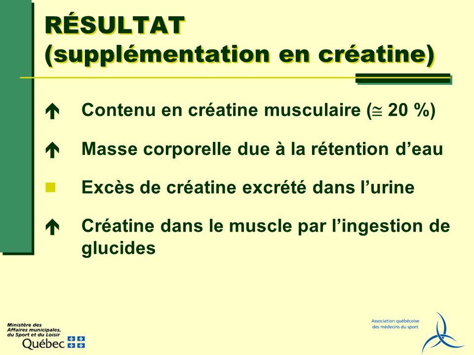 RÉSULTAT (supplémentation en créatine) Contenu en créatine musculaire ( 20 %) Masse corporelle due à la rétention deau Excès de créatine excrété dans