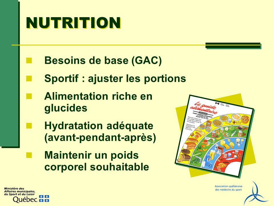 NUTRITION Besoins de base (GAC) Sportif : ajuster les portions Alimentation riche en glucides Hydratation adéquate (avant-pendant-après) Maintenir un